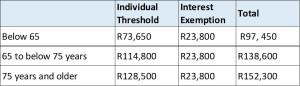 Interest-table-2016