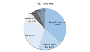 Tax revenue graphic -Budget speech 2015