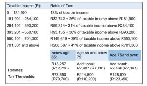 2016 Tax tables