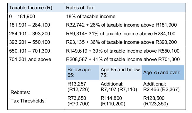 2015 Income Tax Rate Tables | newhairstylesformen2014.com .