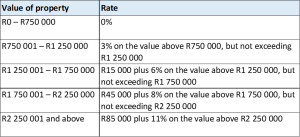 Value-of-Property-table